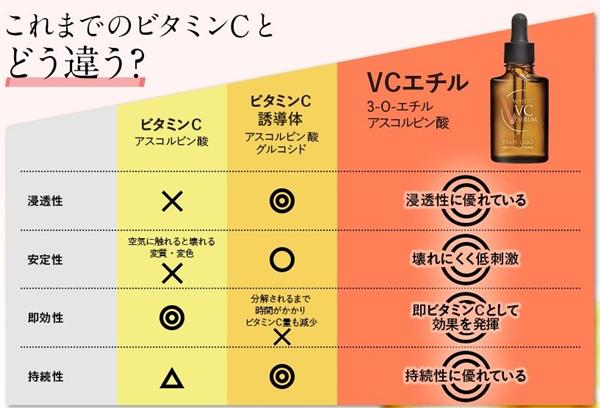 ビタミンC比較の図